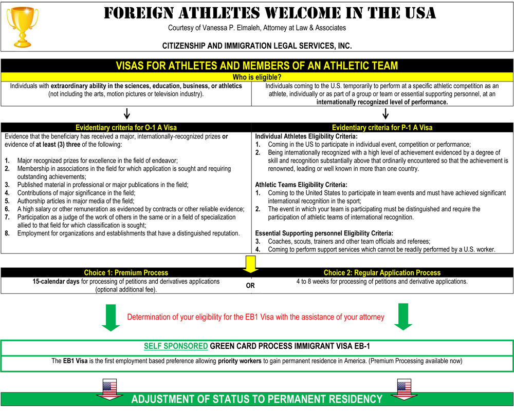 P visa: working visa for exceptional athletes, artists and