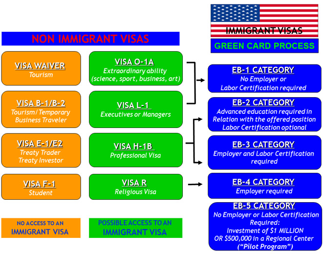 What Green Card applies for a non-immigrant visa?